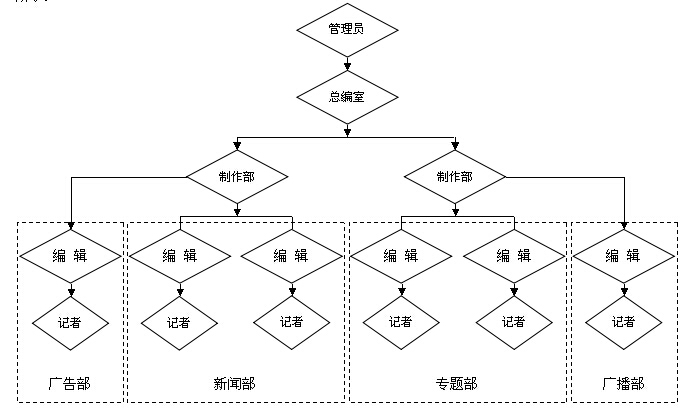 网用户权限分配结构图